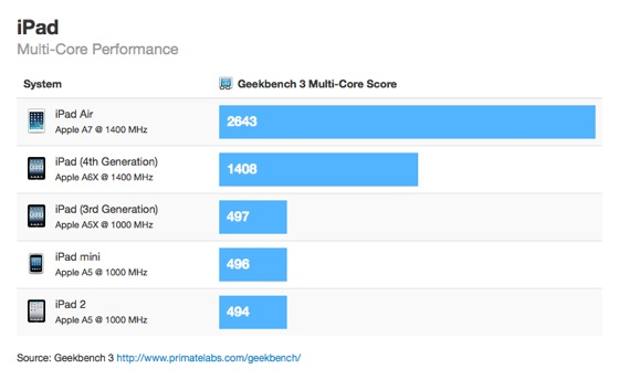 iPad-Air-Benchmarks