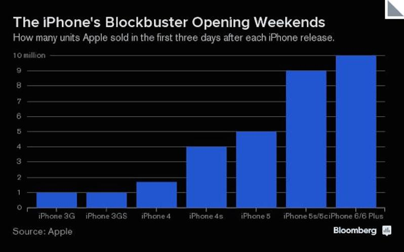 Bloomberg-iPhone-6-