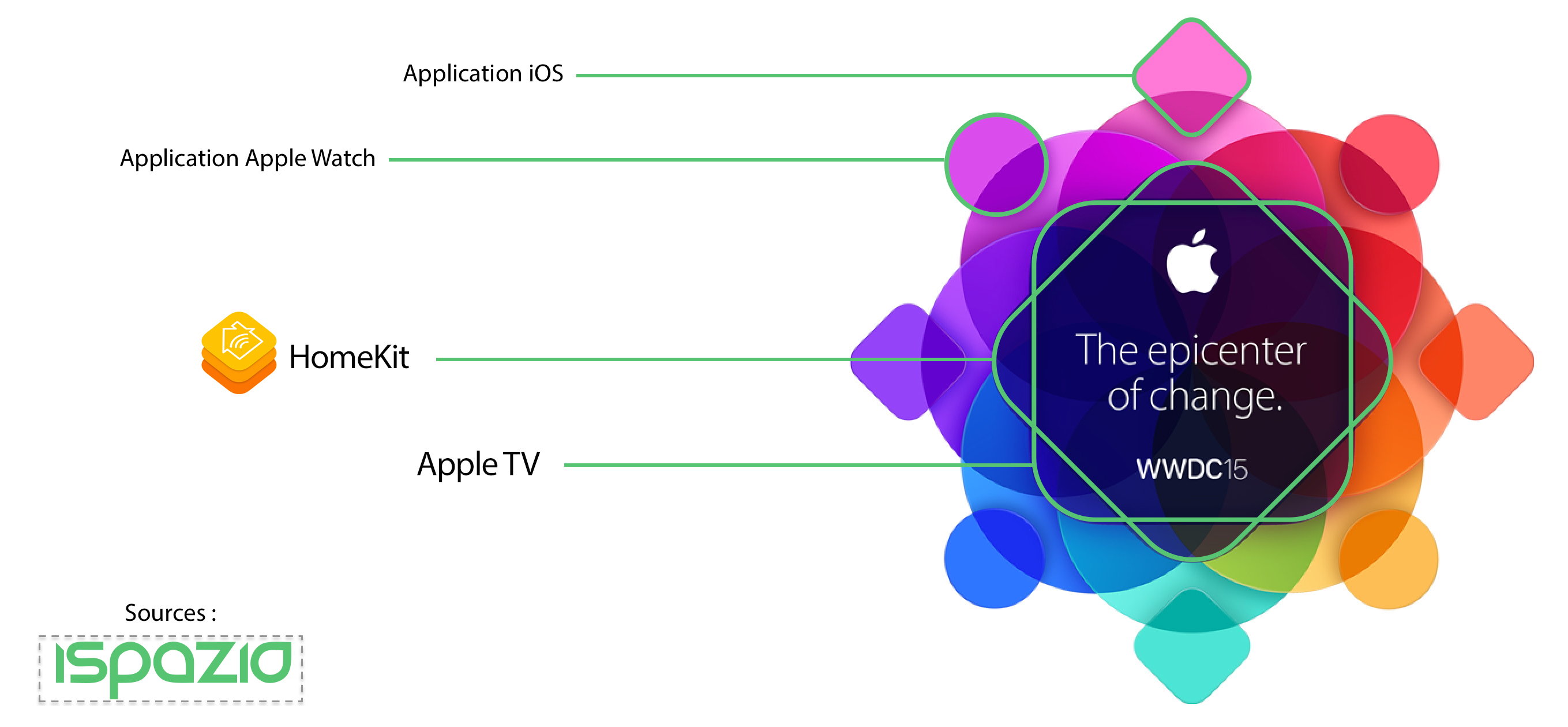 apple-WWDC2015-Analyse